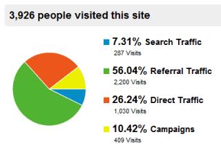 Statystyki bloga w Google